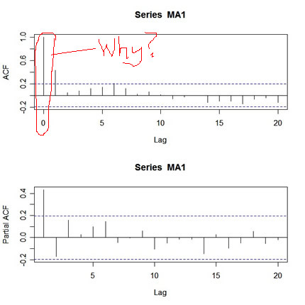 R Time Series Issues